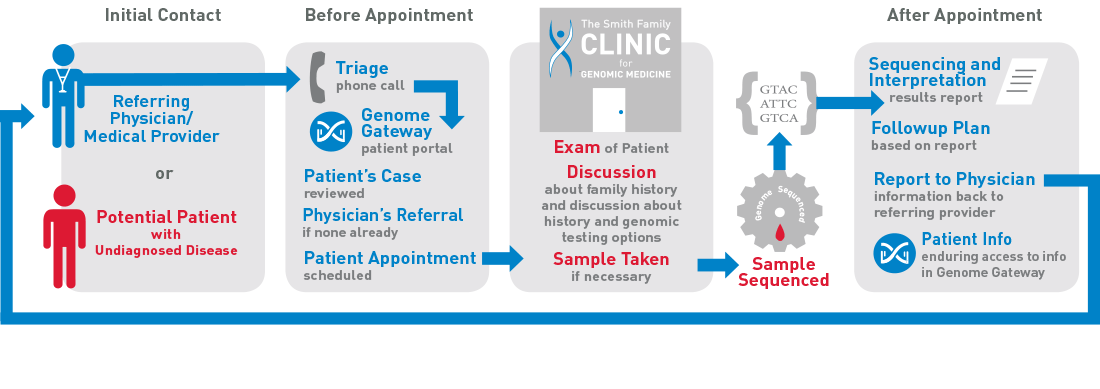 ClinicProcessInfoGraphic-copy2